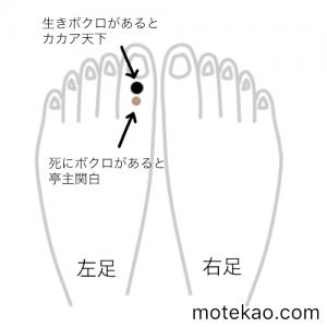 左足の親指にほくろがある男性