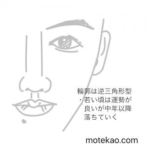 竹内涼真の顔の形